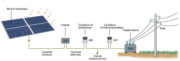 Schema Cablaggio Pannelli Fotovoltaici : System impianti · domotici fotovoltaici